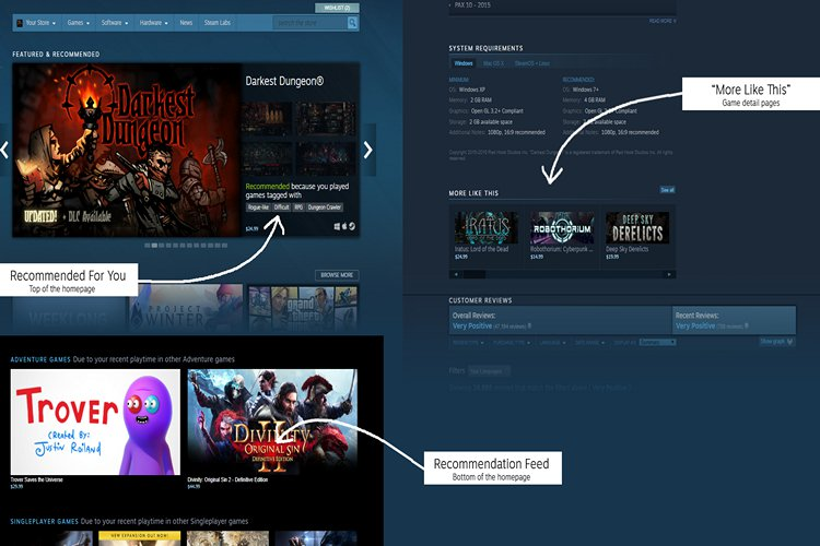 Steam's New Recommendation Feed Update Will Show You Games You Might Actually Like
